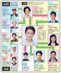 坂口健太郎と高畑充希の共演作の相関図